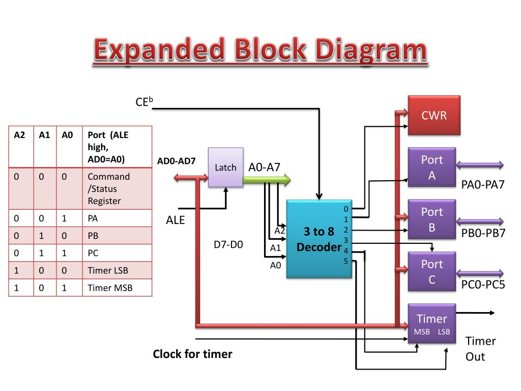 hight resolution of ppt dedicated peripheral interface device introduction to 8255 powerpoint presentation id 7079226