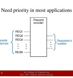 need priority in most applications l jpg [ 1024 x 768 Pixel ]