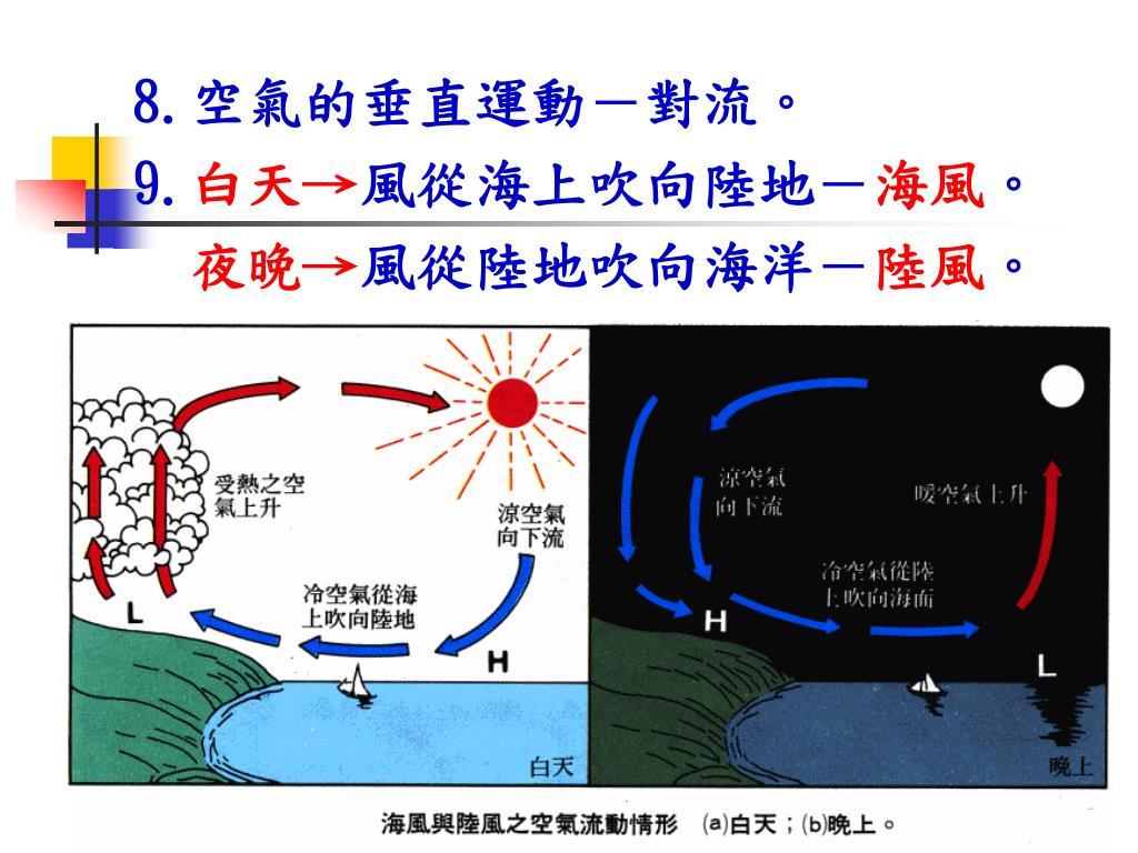 PPT - 第五章 複雜多變的天氣 PowerPoint Presentation - ID:7089755