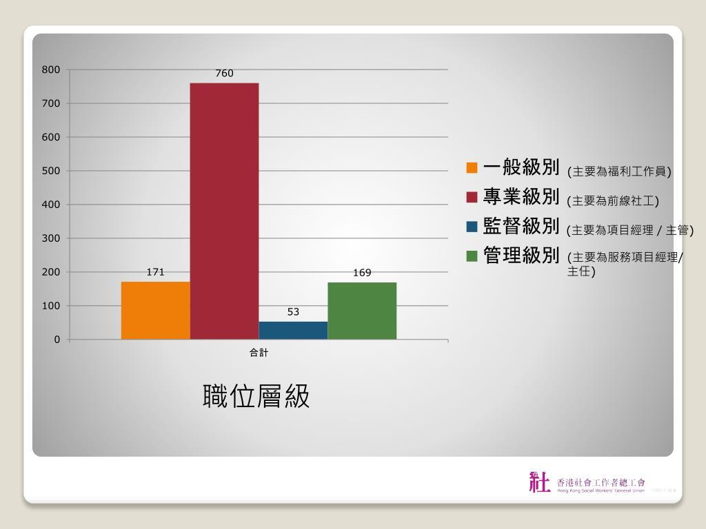 PPT - 「社福機構薪酬及福利機制」 研究報告 PowerPoint Presentation - ID:7104464