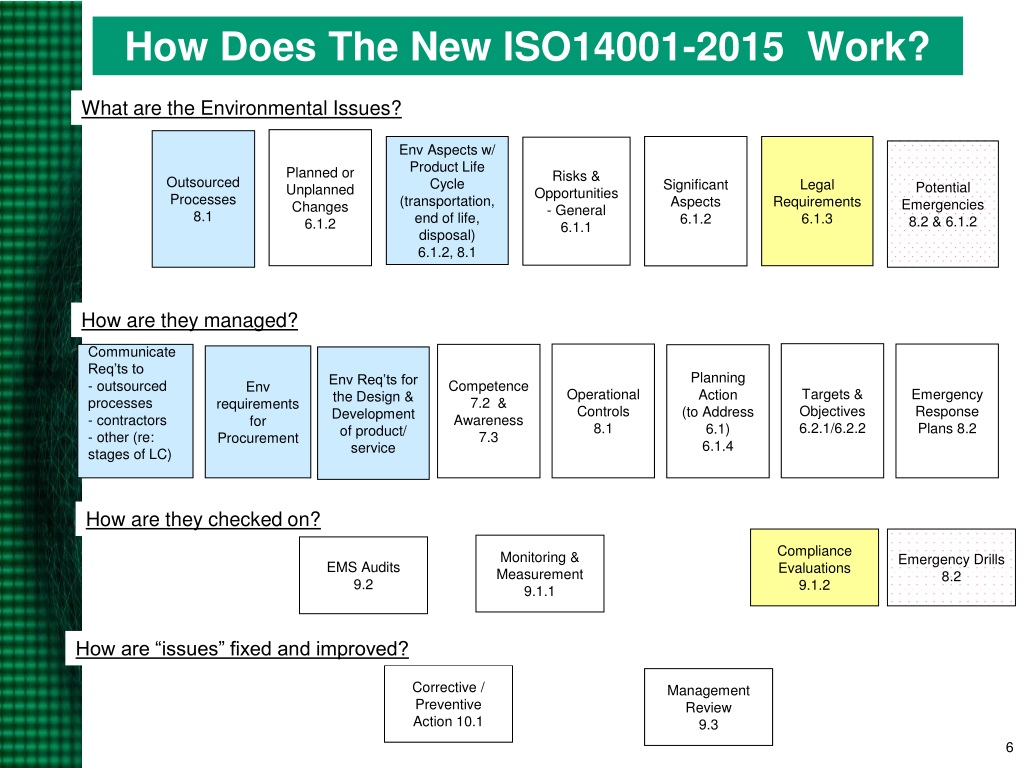 PPT - ISO 14001:2015 Overview PowerPoint Presentation. free download - ID:168140