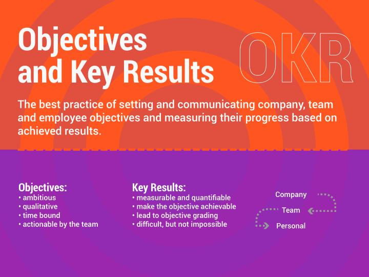 PPT OKR Objectives And Key Results Methodology Used By