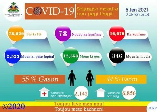 Haïti-Covid-19: Le bilan s'alourdit - Covid-19