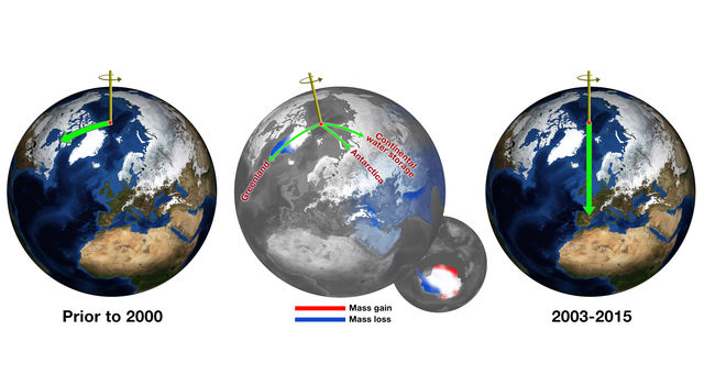 Before about 2000, Earth's spin axis was drifting toward Canada (green arrow, left globe).