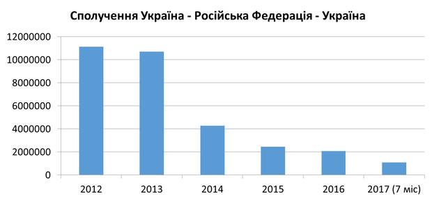 Скільки українців подорожують до Росія потягами: статистика