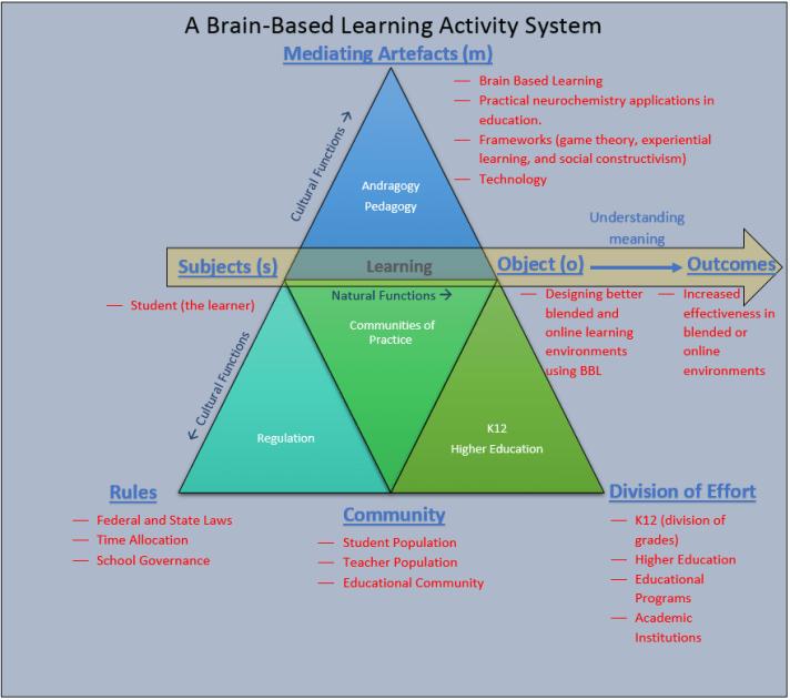 BBL Activity Theory