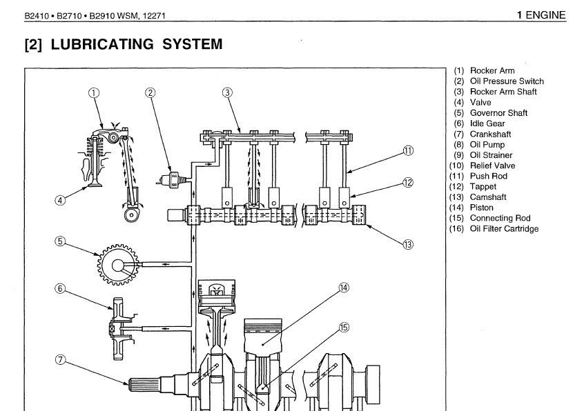 KUBOTA B2410 B2710 B2910 B7800 Tractor Service Operator