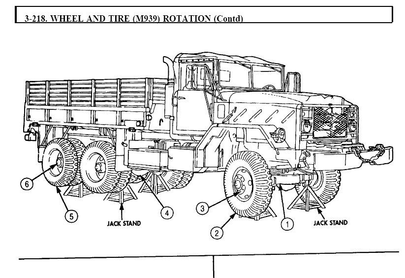 M939 Series 5-ton Diesel Truck Service Manuals Workshop