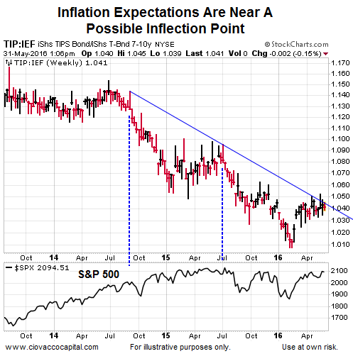bond market, us treasury bonds, tips
