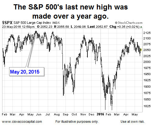 s&p 500, stock market