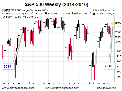 stock market: s&p 500