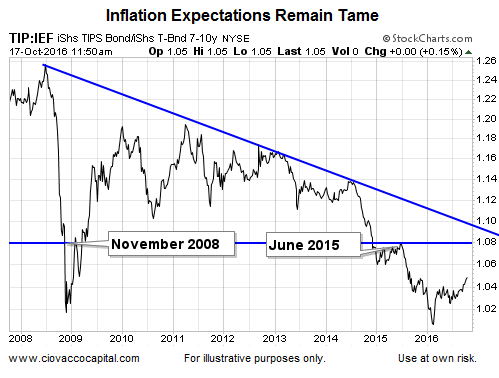 inflation expectations, tip-ief ratio