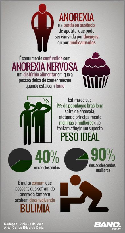 A Liga - <p>08/10 - Anorexia</p> <p>