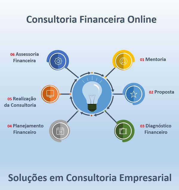 consultoria financeira online