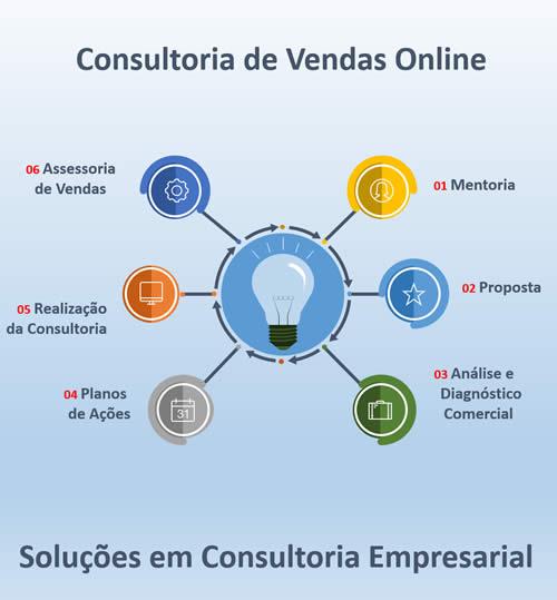 Consultoria de vendas online