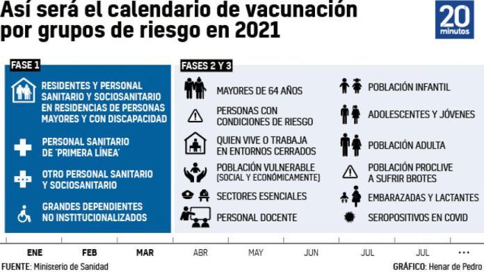 Calendario de vacunación contra el coronavirus en España: ¿cuándo te toca?