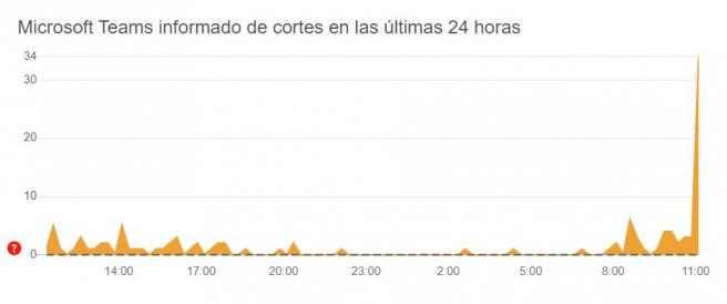Captura de los fallos reportados por los usuarios en Teams en las últimas 24 horas.