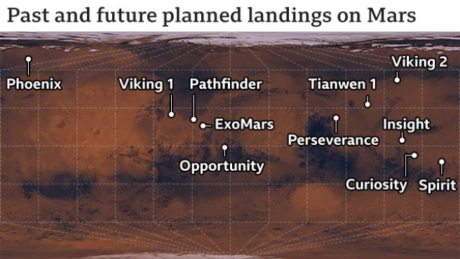 Misiones en Marte.
