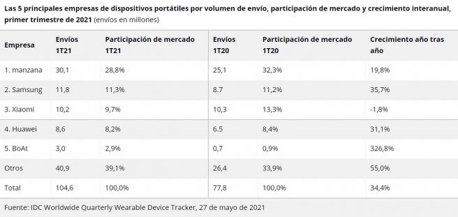 Las 5 principales empresas de dispositivos tipo wearable.