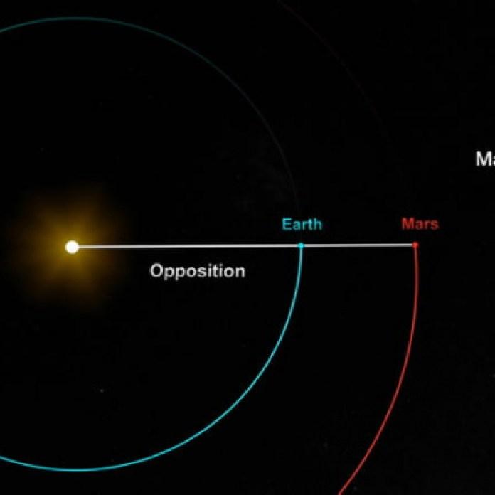 Cada 26 meses, la Tierra y Marte se encuentran en su punto más cercano.