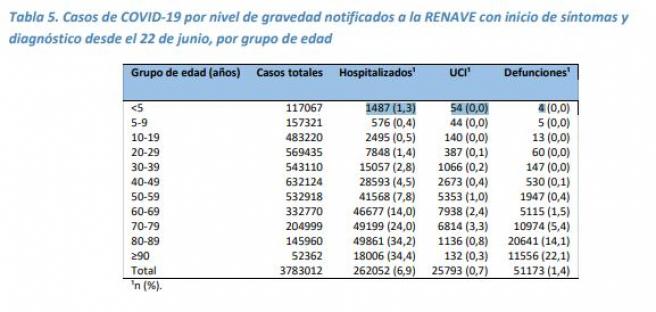 Casos de COVID-19 por nivel de gravedad notificados a la RENAVE con inicio de síntomas y diagnóstico desde el 22 de junio de 2020, por grupo de edad.