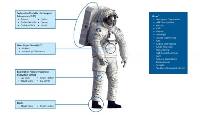 En los recuadros aparece cada proveedor que haría cada componente del traje.