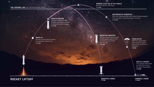 El vuelo superará la línea de Kármán, que es el límite que separa la atmósfera terrestre del espacio exterior.
