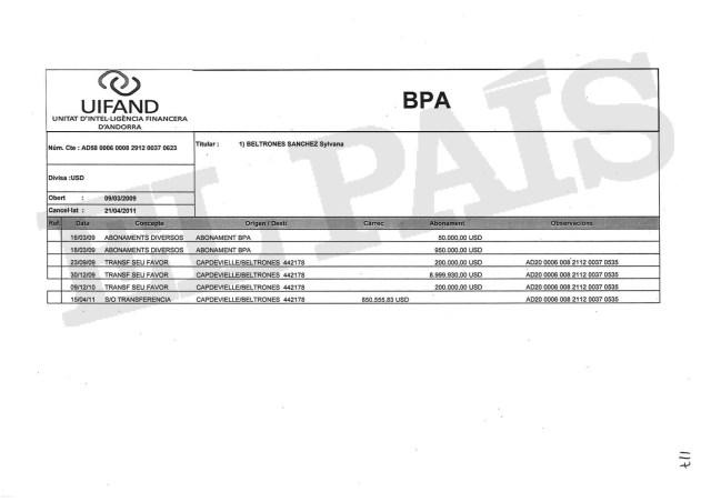 Movimientos de la cuenta que tuvo la senadora del PRI Sylvana Beltrones en la Banca Privada d'Andorra (BPA), según un documento de la Unidad de Inteligencia Financiera de Andorra (Uifand).