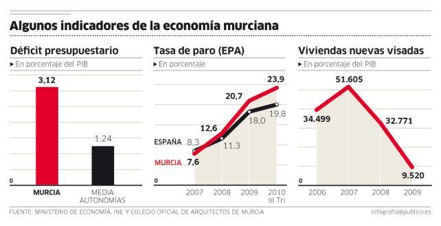 Datos básicos de la economía de Murcia (déficit, paro y vivienda)