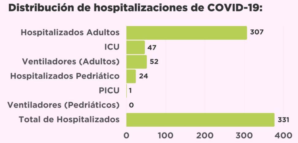 hospitalizados32