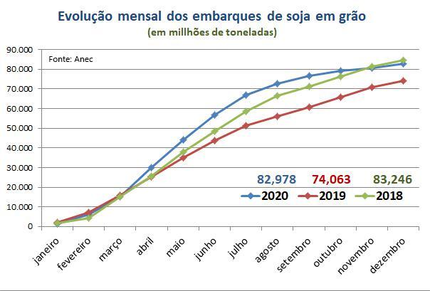 exportação soja exporta brasil