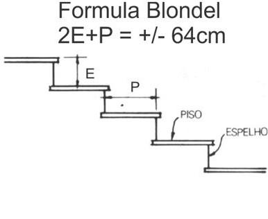 Cálculo de escada: o manual definitivo