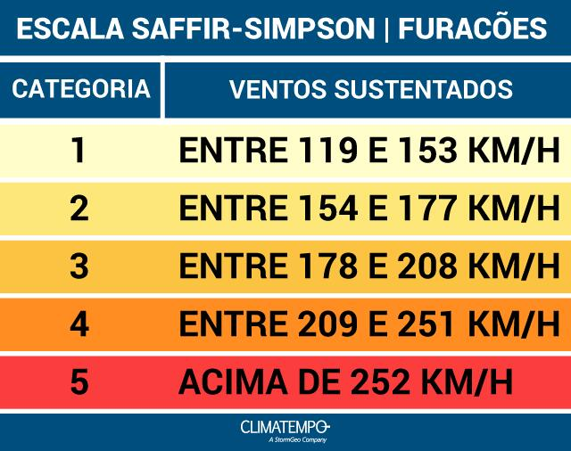 scale-saffir-simpson-hurricanes