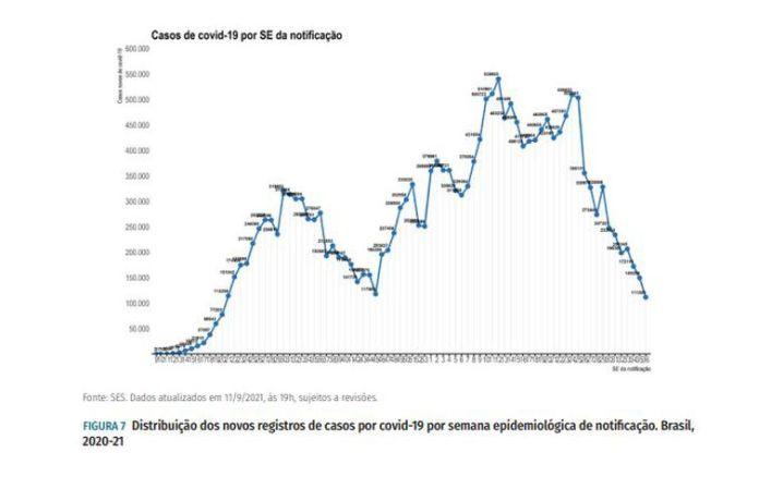 Boletim Epidemiológico/ Ministério da Saúde