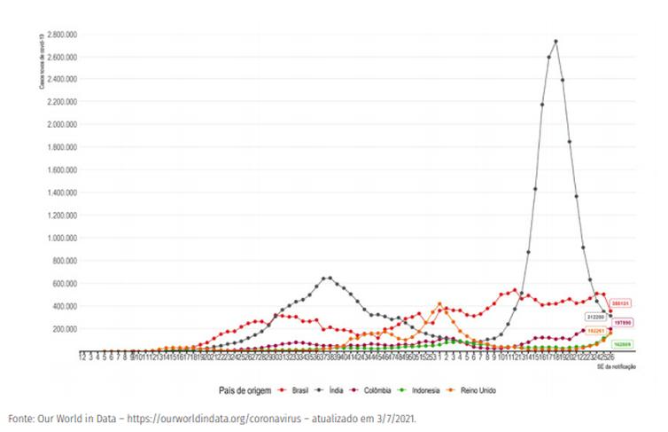 Evolução do número de novos casos confirmados de covid-19 por semana epidemiológica, segundo países com maior número de casos