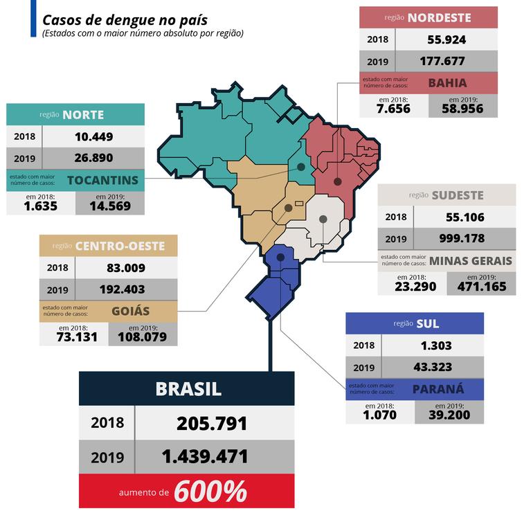 Infografia dengue