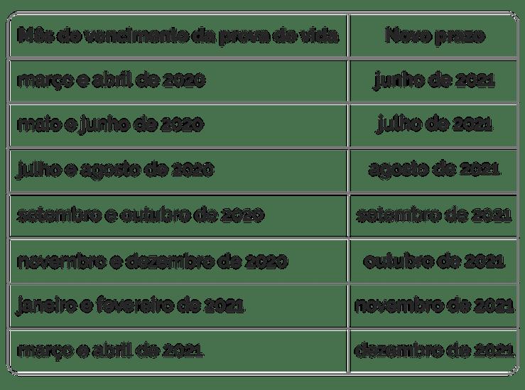 Calendário de novos prazos para Prova de Vida.