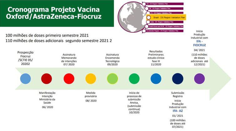 Cronograma Projeto Vacina Oxford / AstraZeneca-Fiocruz