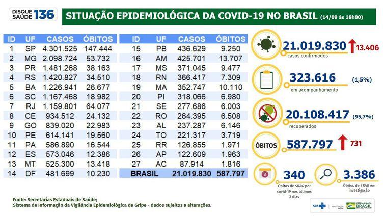 Boletim epidemiológico mostra a evolução nos números da pandemia de covid-19 no Brasil.