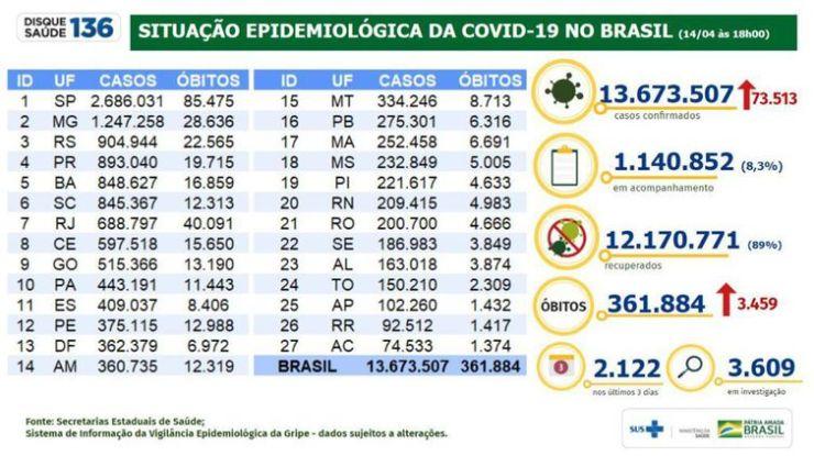Situação epidemiológica da covid-19 no Brasil (14.04.2021).