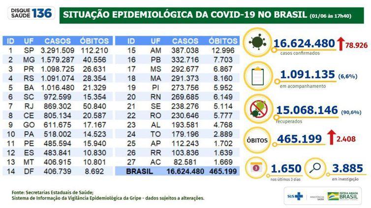 Boletim/situação epidemiológica da covid 19 no Brasil/01.06.2021