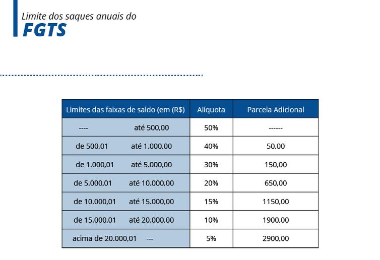 Tabela FGTS
