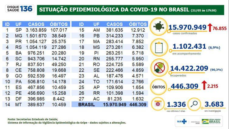 Situação epidemiológica da covid-19 no Brasil (21.05.2021).