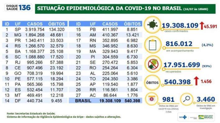 Situação epidemiológica da covid-19 no Brasil (16/07/2021).