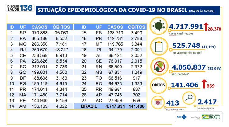 Ministério da Saúde divulga números da pandemia em 26 de setembro de 2020