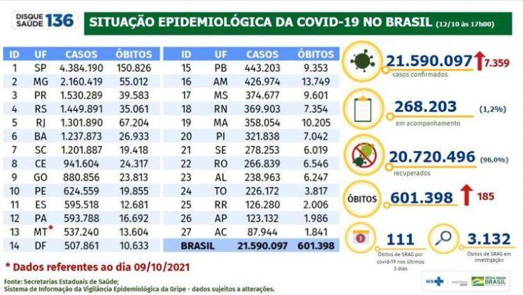 Boletim de covid-19 do dia 12-10-2021.