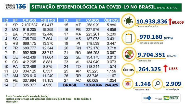 Boletim epidemiológico covid 19 06.03.2021
