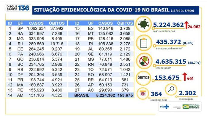 Balanço do novo coronavírus divulgado pelo Ministério da Saúde no dia 17/10
