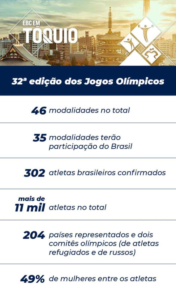 Arte com números dos Jogos Olímpicos de Tóquio 2020