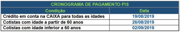 cronograma_de_pagamento_pis Caixa e Banco do Brasil iniciam pagamento de cotas do PIS/Pasep